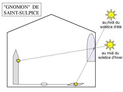 Schéma_gnomon_St_Sulpice.jpg