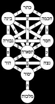 Tree_of_life_bahir_Hebrew-e1529363235992.jpg